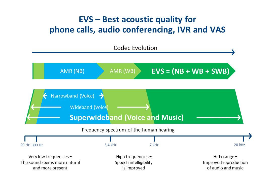 EVS Codec Evolution Diagram